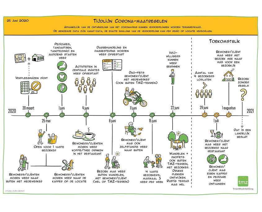 Tijdlijn-corona-maatregelen-tmz